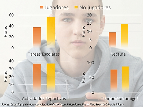 Los niños gamers tienden a dedicar menos tiempo a tareas escolares y la lectura